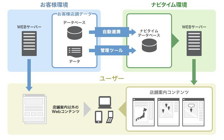 フルパッケージのシステム構成イメージ図