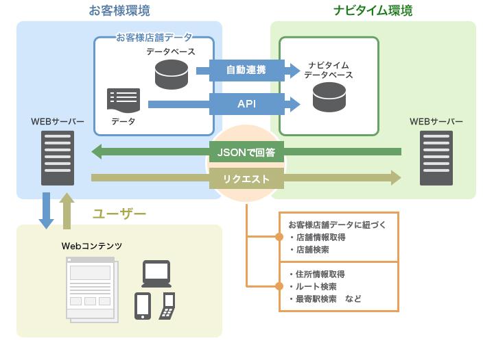 APIコースのシステム構成イメージ図