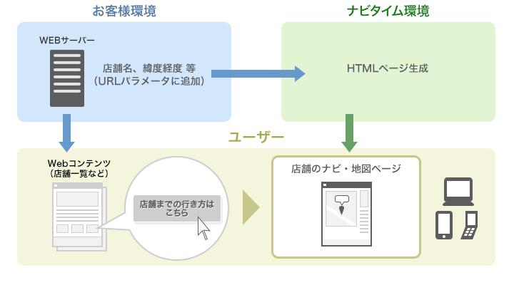 ナビ地図リンクコースのシステム構成イメージ図